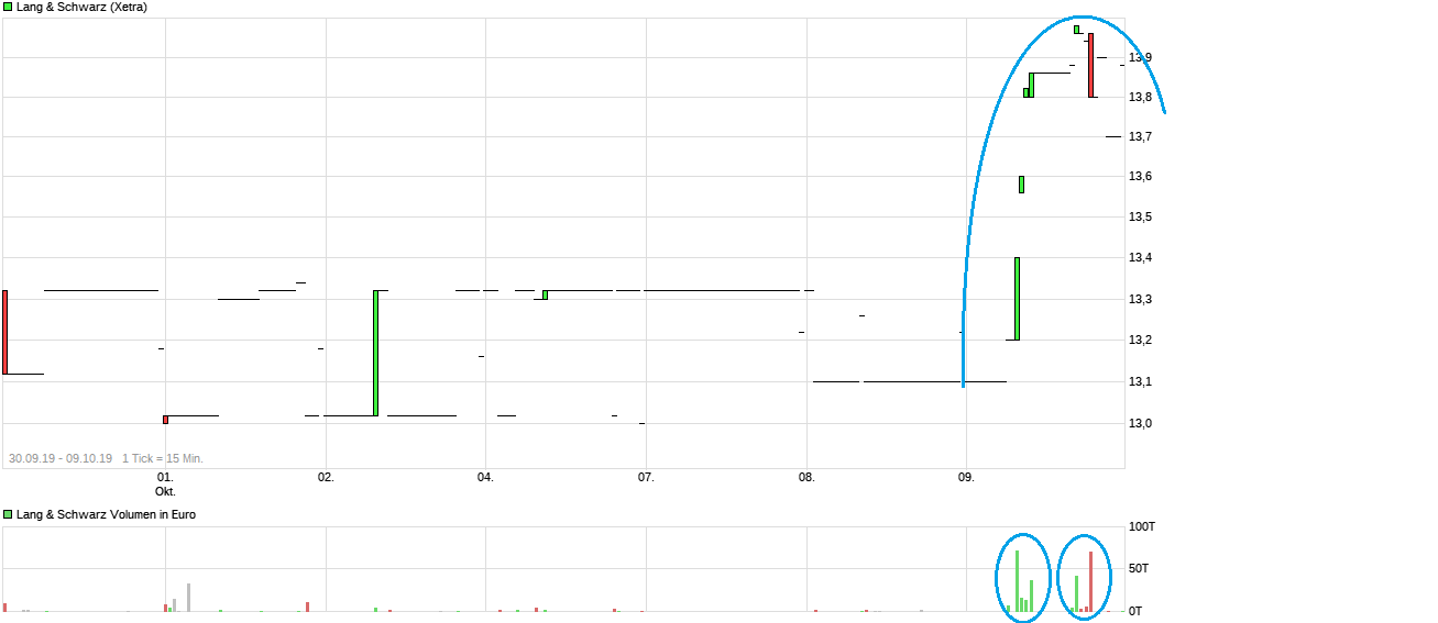 chart_free_langschwarz.png