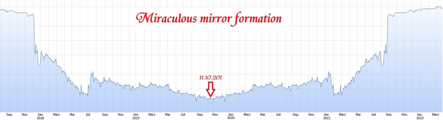 chart_analyses_forcast_2022.jpg