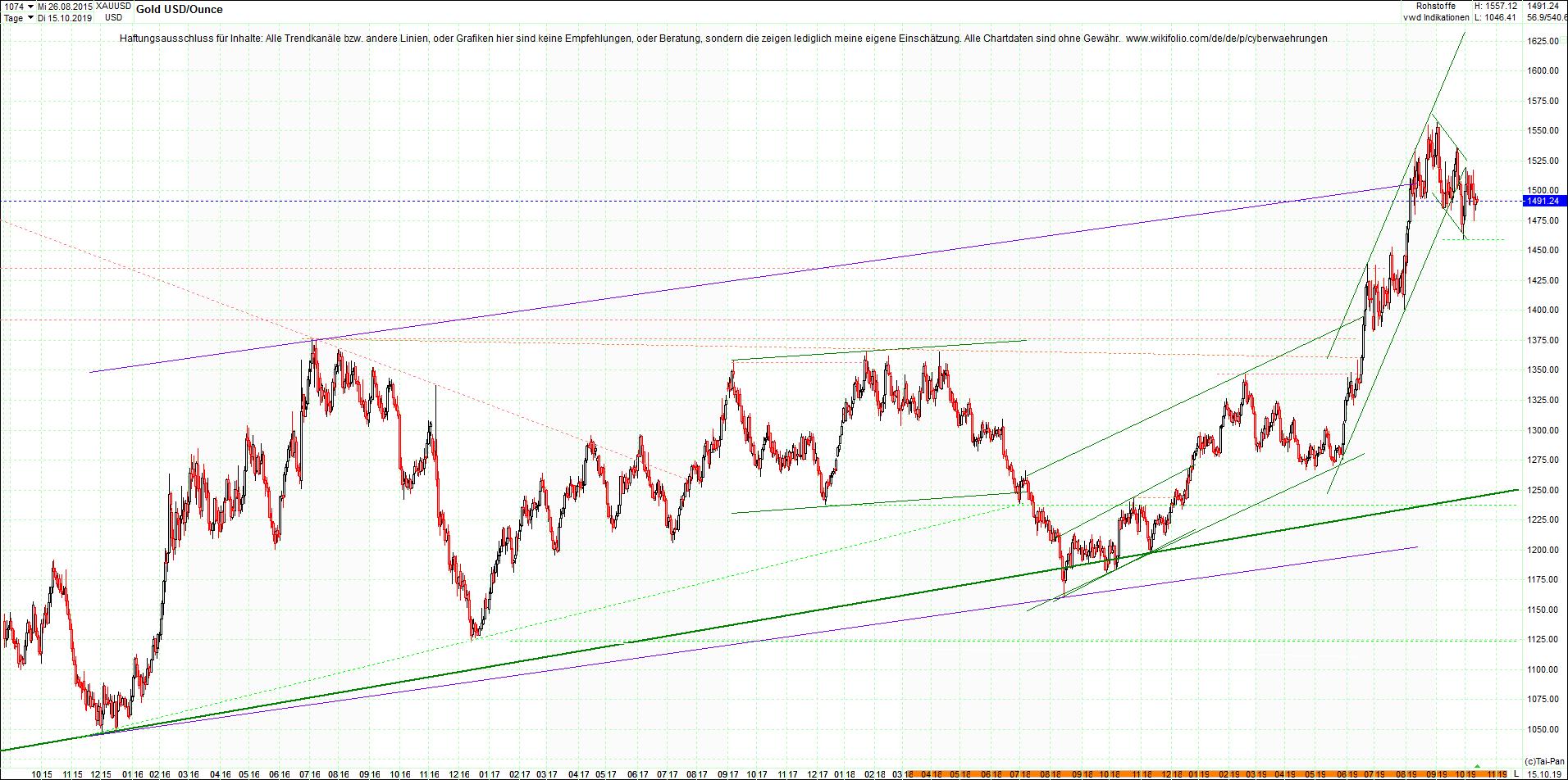 gold_chart_heute__morgen.png