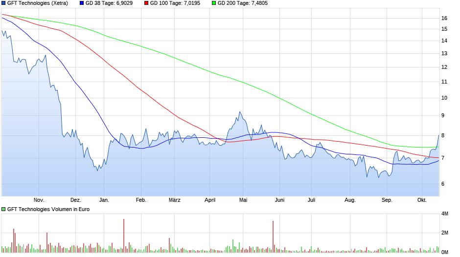 chart_year_gfttechnologies.png