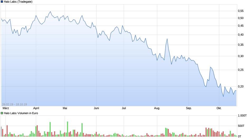 chart_year_halolabs.png