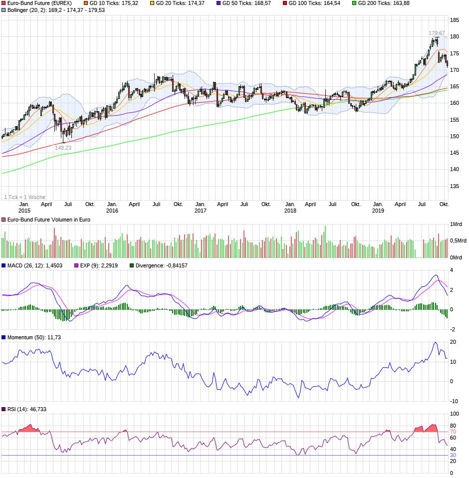 chart_5years_euro-bundfuture.png