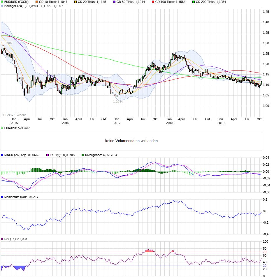 chart_5years_eurusdeurous-dollar.png