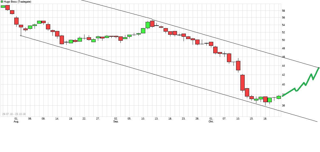 chart_free_hugoboss.png