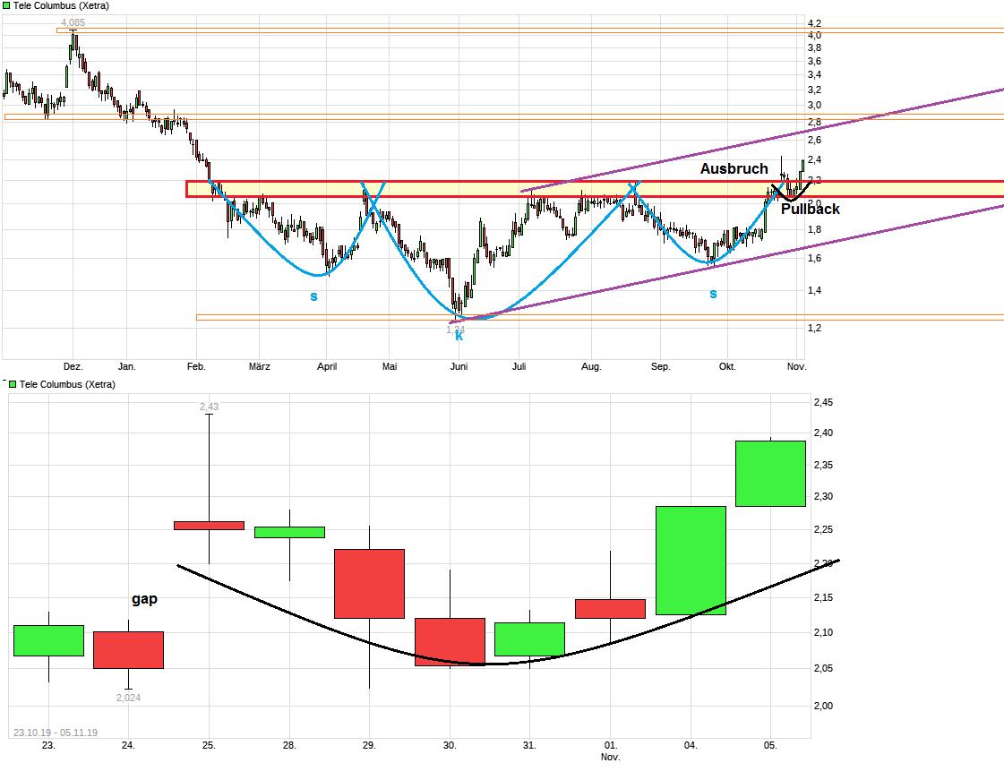 chart_year_telecolumbus.png