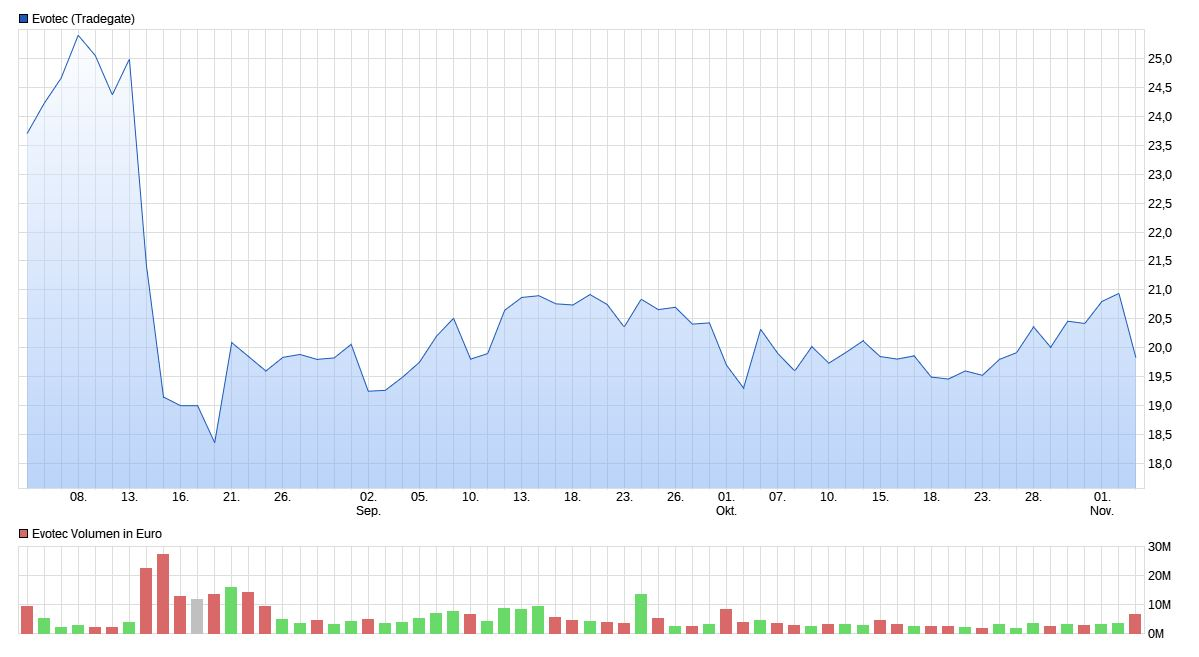 evotec_chart_3_monate_11052019.jpg