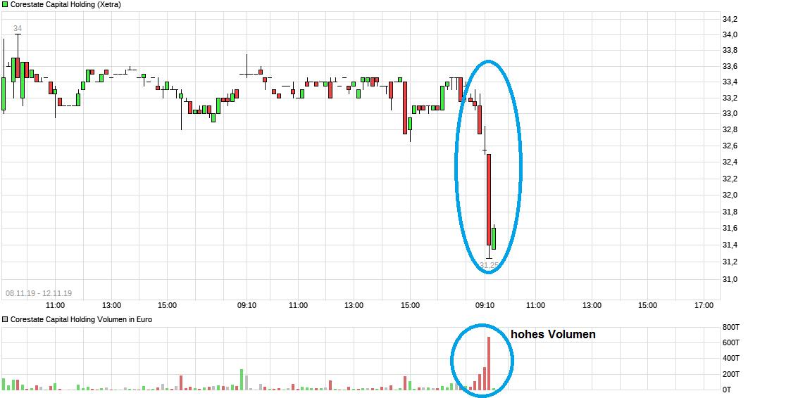 chart_free_corestate_capitalholding.png