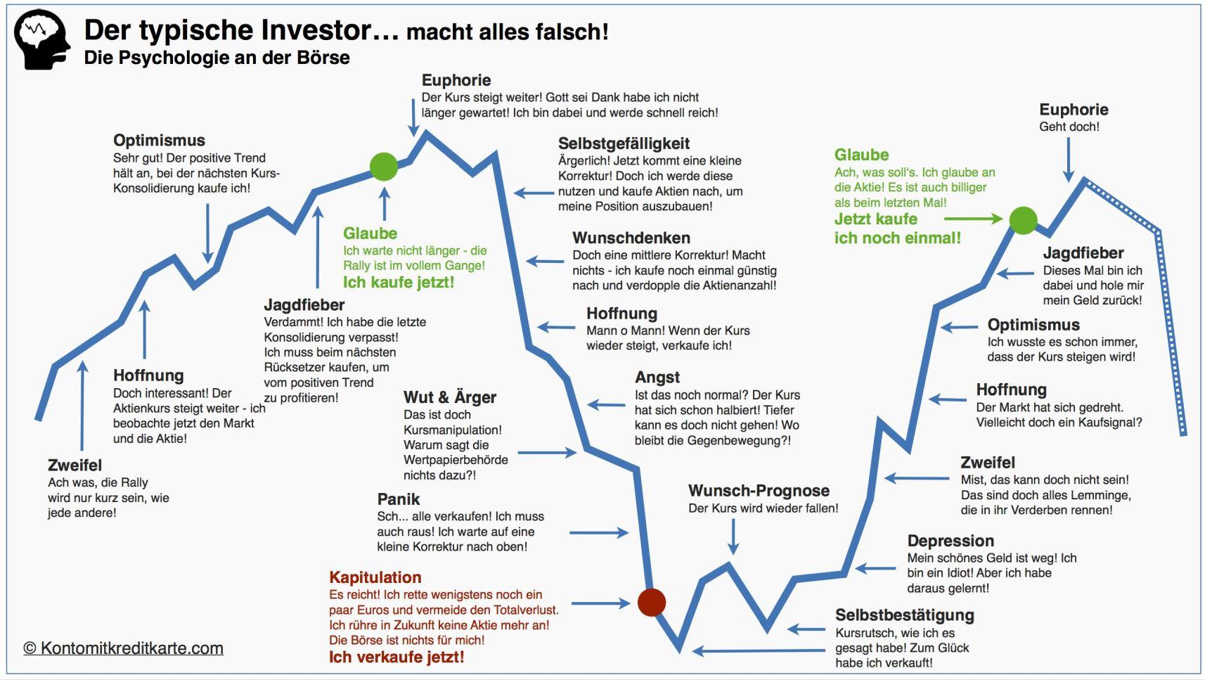 der_typische_investor.jpg
