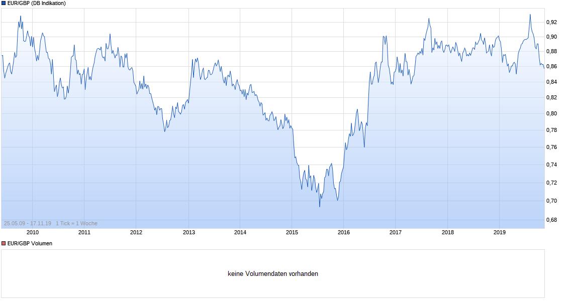 chart_all_eurgbpeurobritischepfundsterling.png