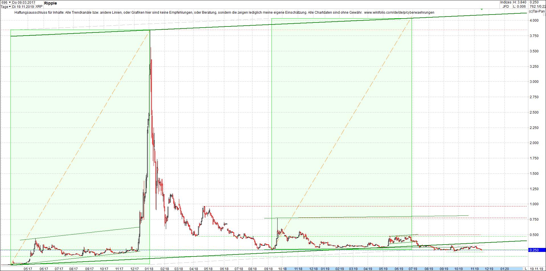 ripple_(xrp)_chart_heute_abend.png