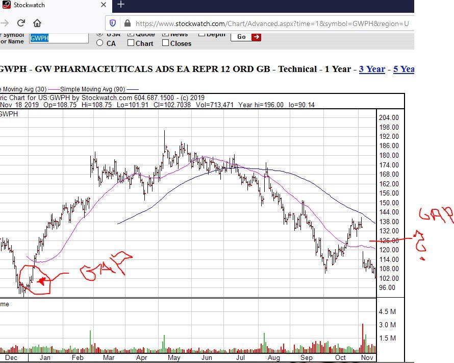 gwph-1y-chart-18112019-1gap.jpg