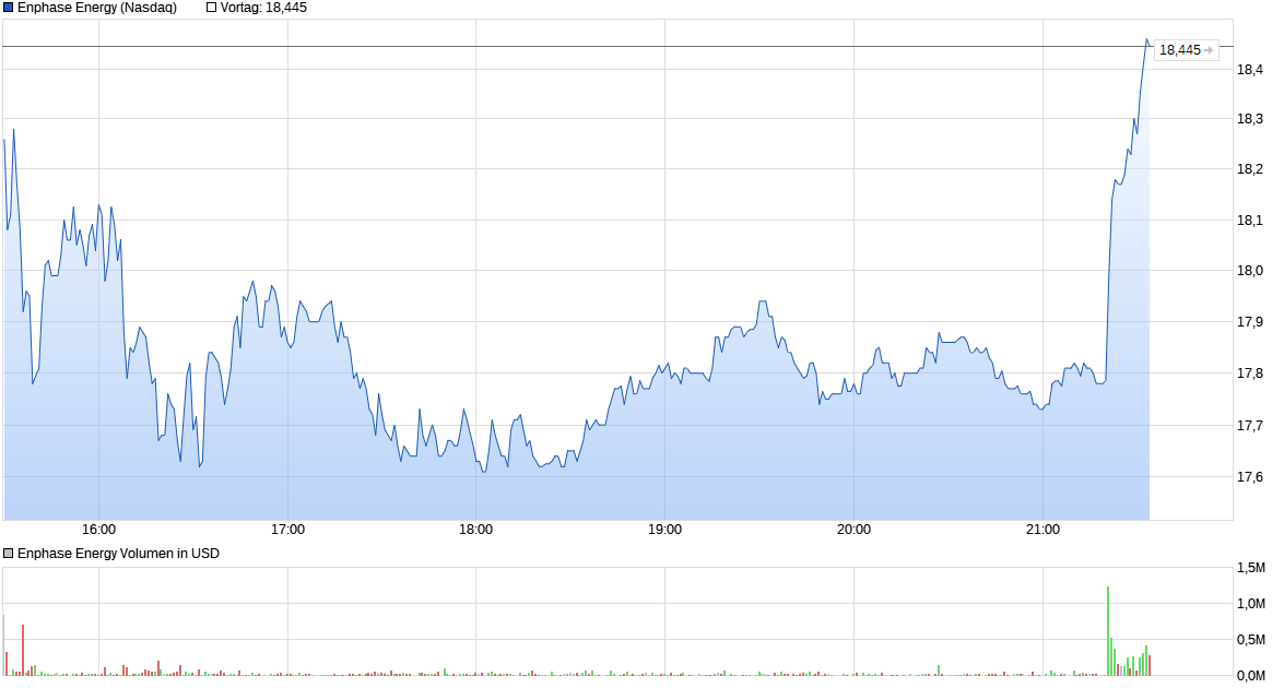 chart_intraday_enphaseenergy.png