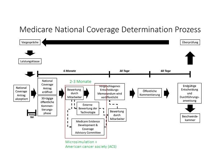 medicare-national-coverage-process-_mod.jpg