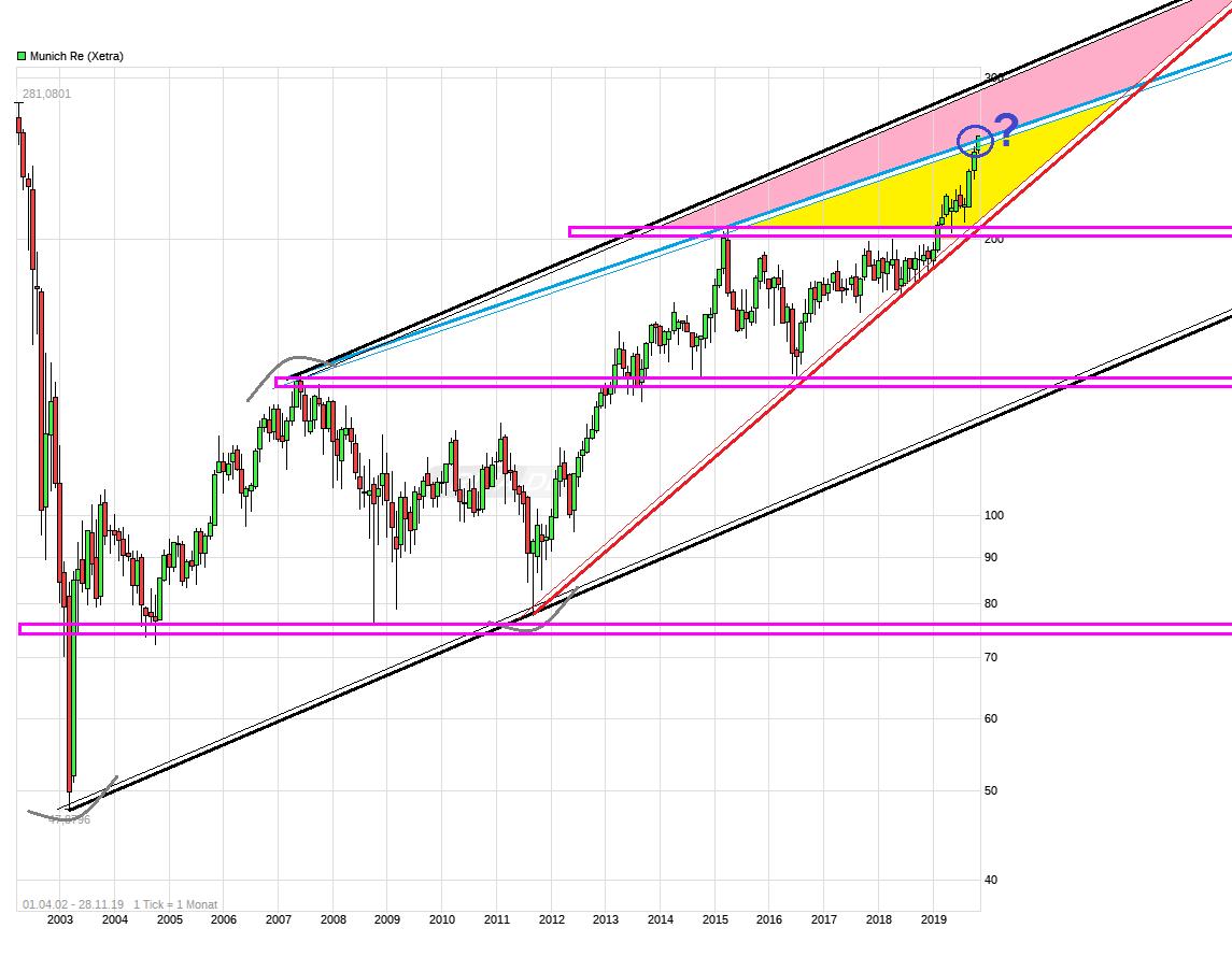 chart_free__munichre.png