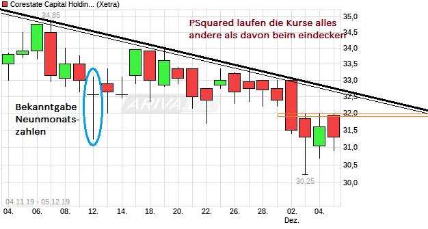 chart_free_corestatecapitalholding.png