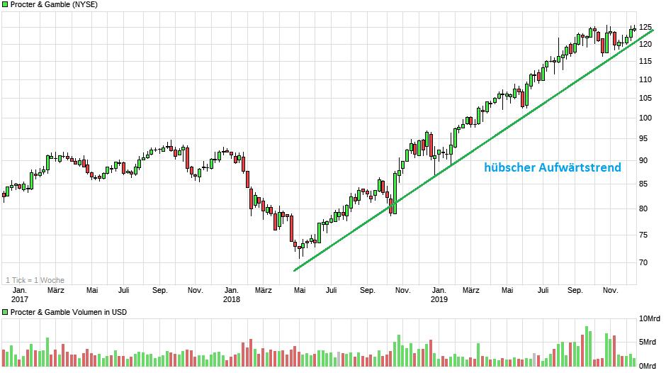 chart_3years_proctergamble.png