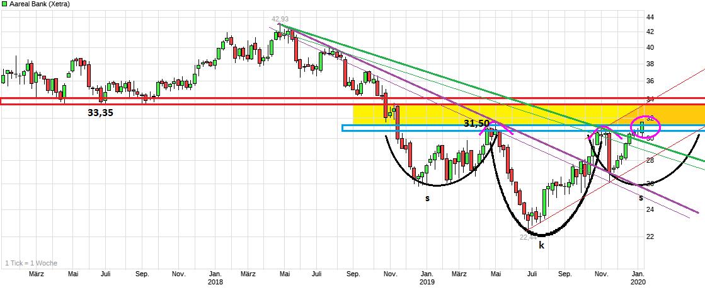 chart_3years_aarealbank.png