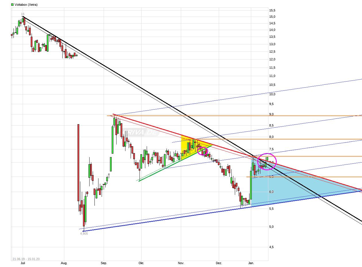 chart_fre_e_voltabox.png