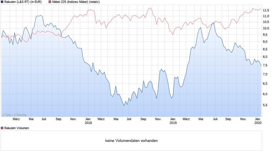 chart_3years_rakuten.png