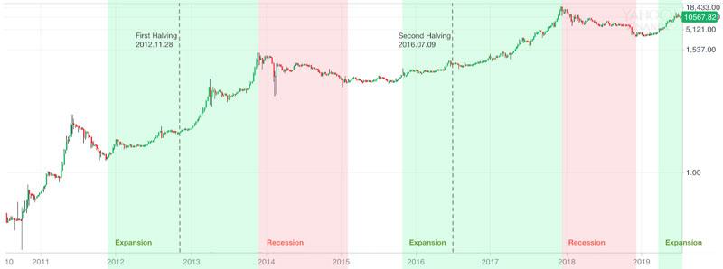 bitcoin-halving-price-chart-history.jpg