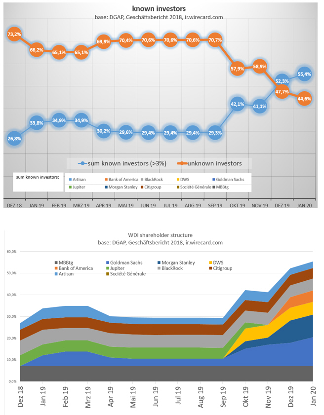 wdi_known_investors_2020_1.jpg