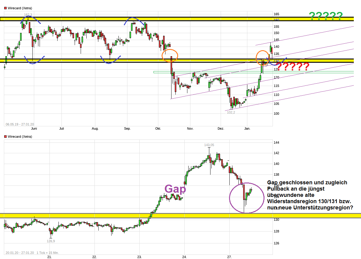 chart_free_wirecard--.png