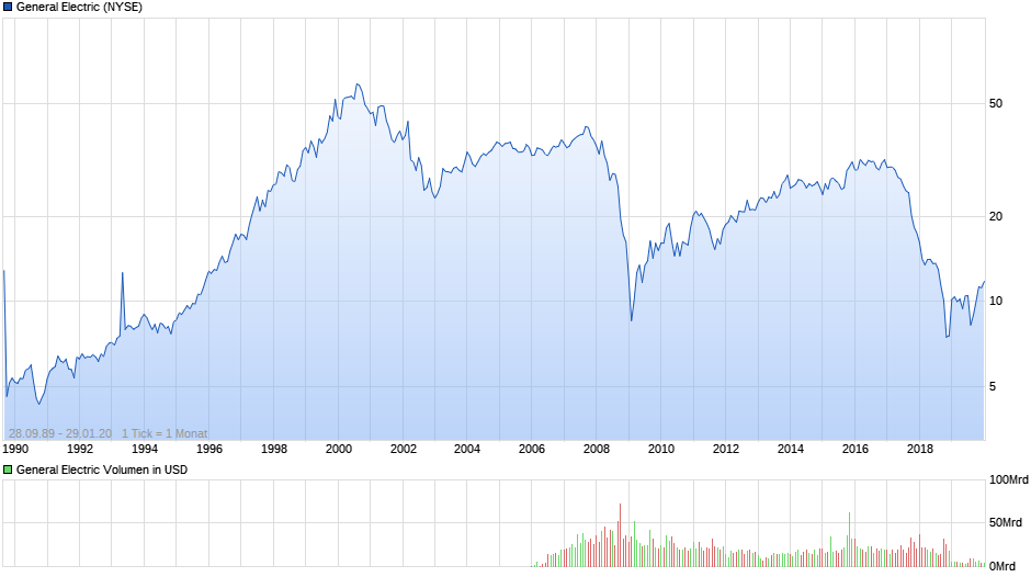 chart_all_generalelectric.png