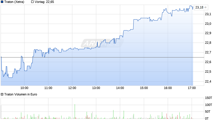 chart_intraday_traton.png