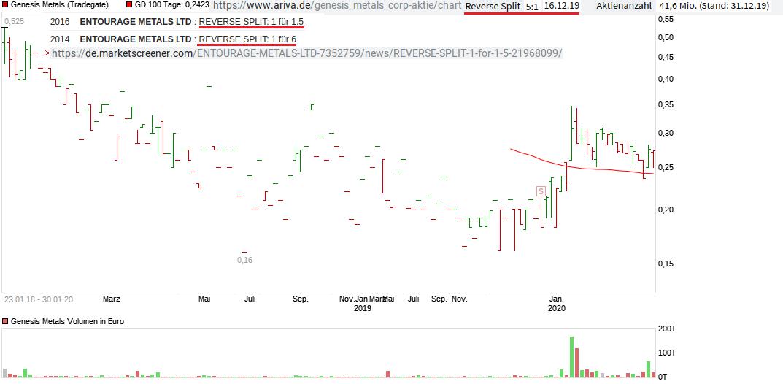 chart_genesismetals_(2).png