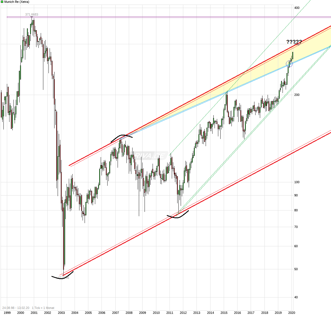 chart_free_munichre.png