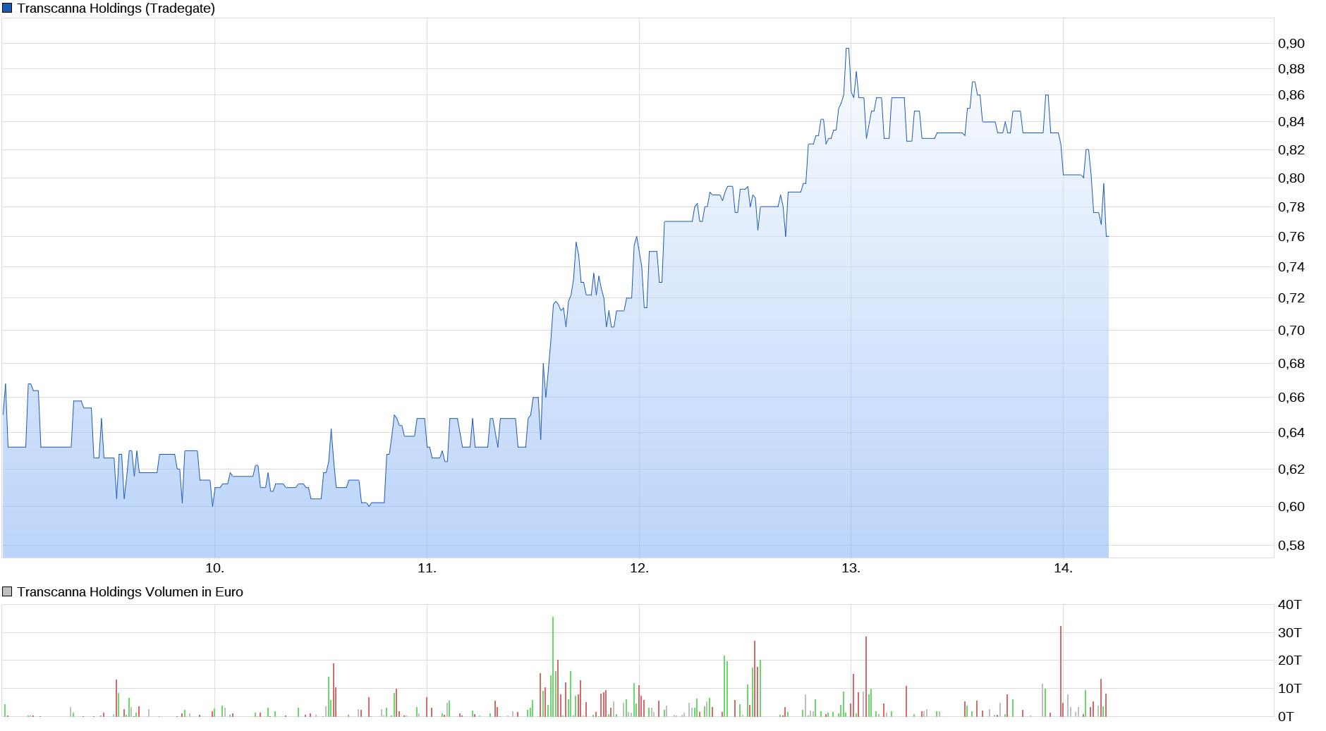 chart_week_transcannaholdings.png