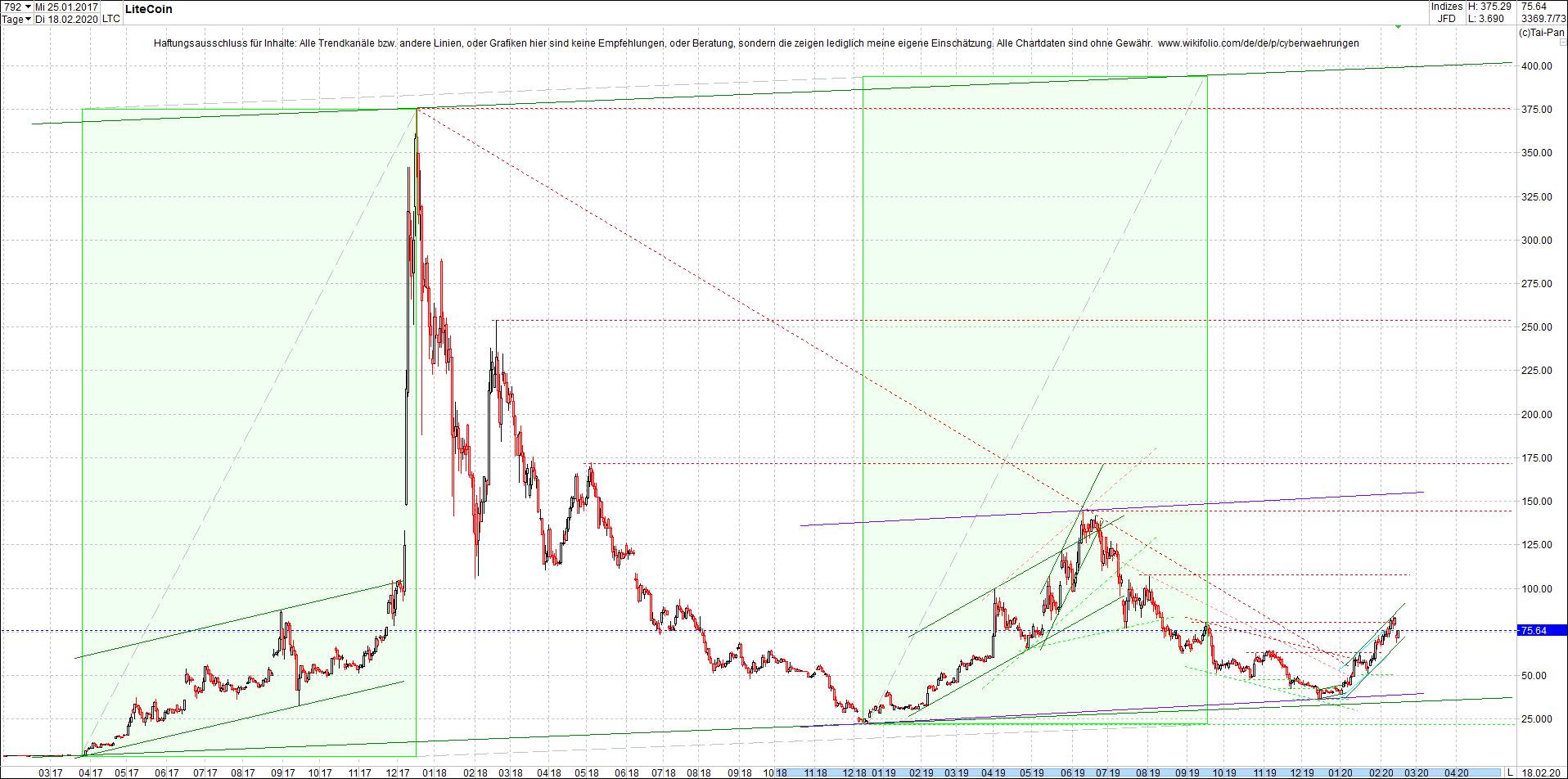 litecoin_(ltc)_chart_heute_abend.png