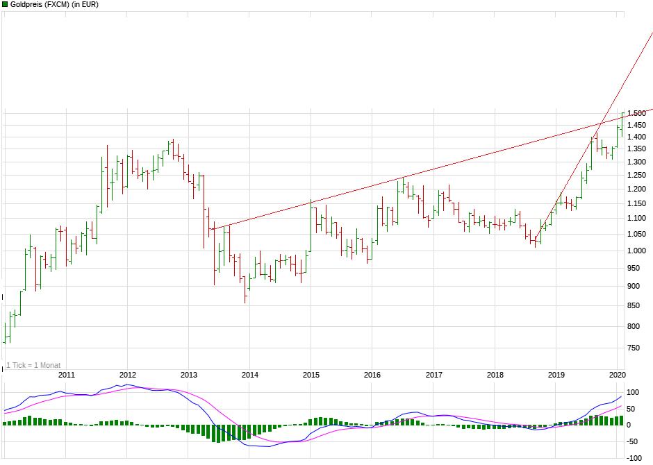 chart_10years_goldpreis.png