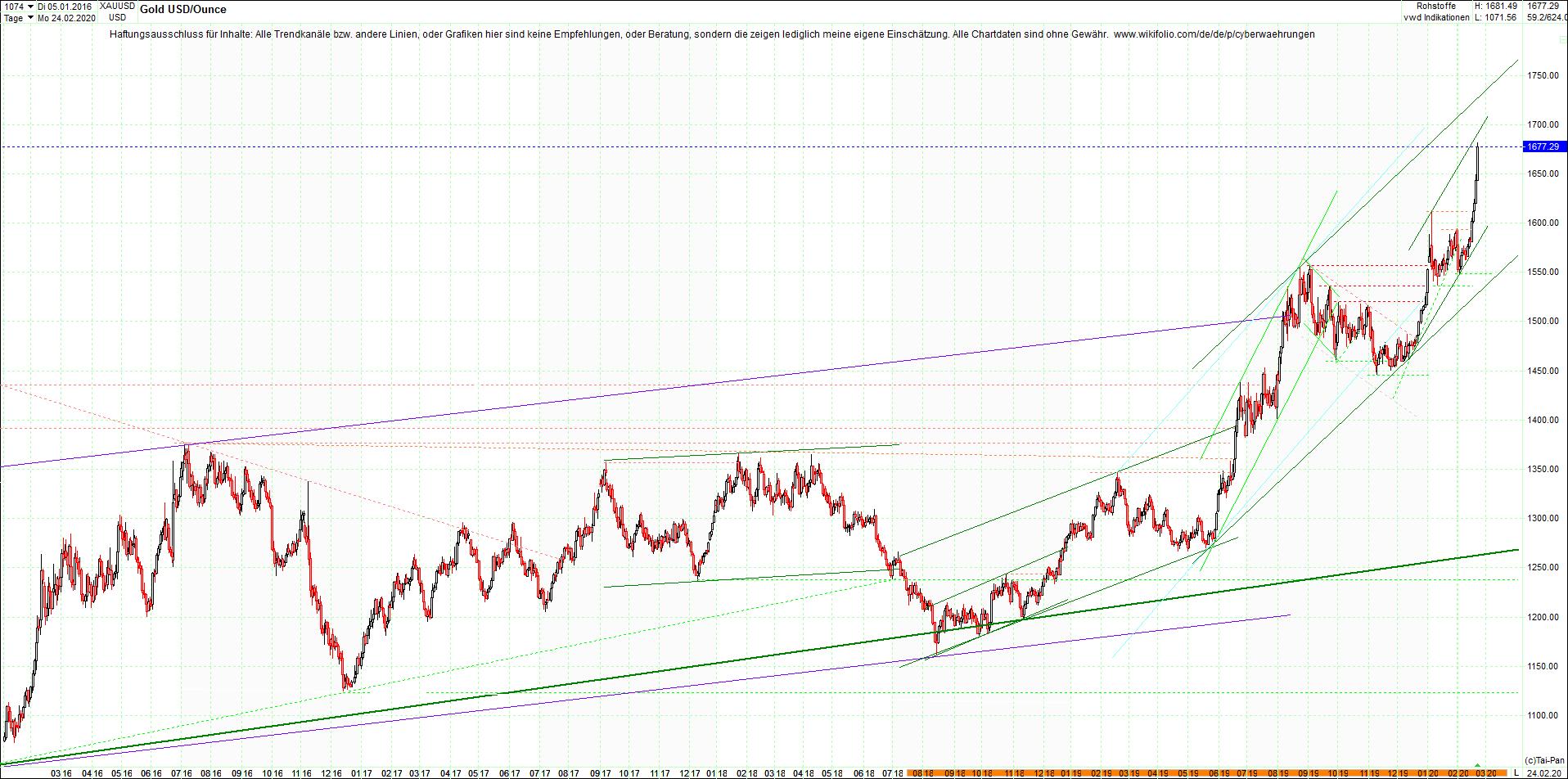 gold_chart_nachmittag.png