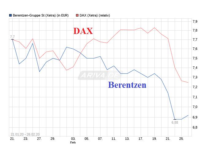 chart_free_berentzen-gruppest_.png