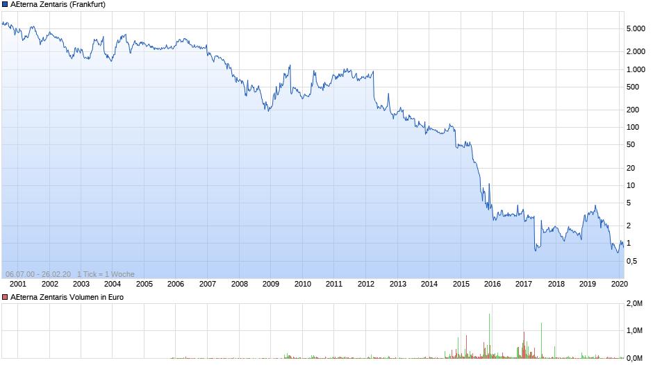 chart_all_aeternazentaris.png