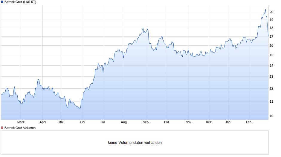 chart_year_barrickgold.png