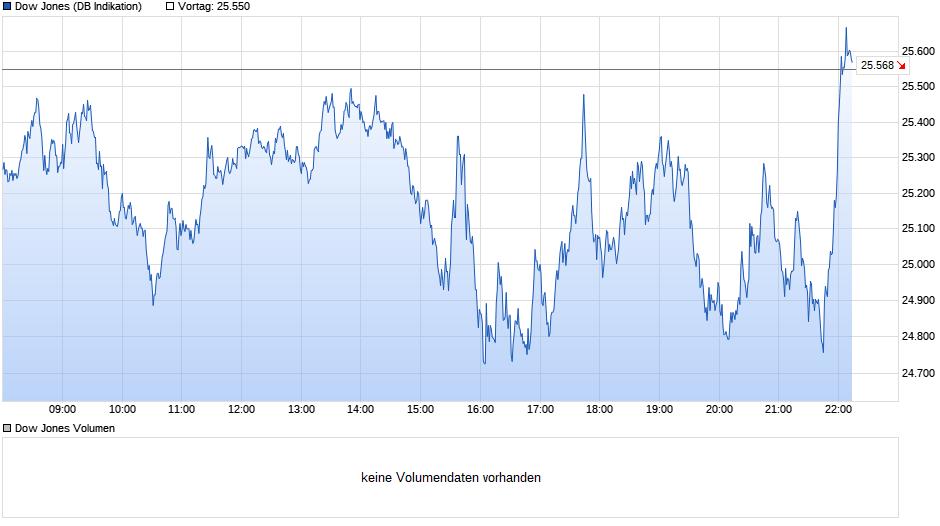 chart_intraday_dowjonesindustrialaverage.png