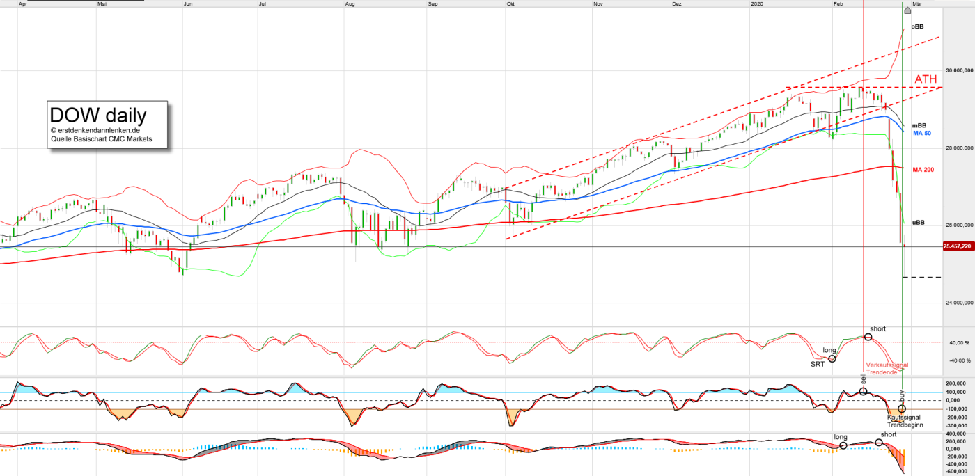 dow-daily.png