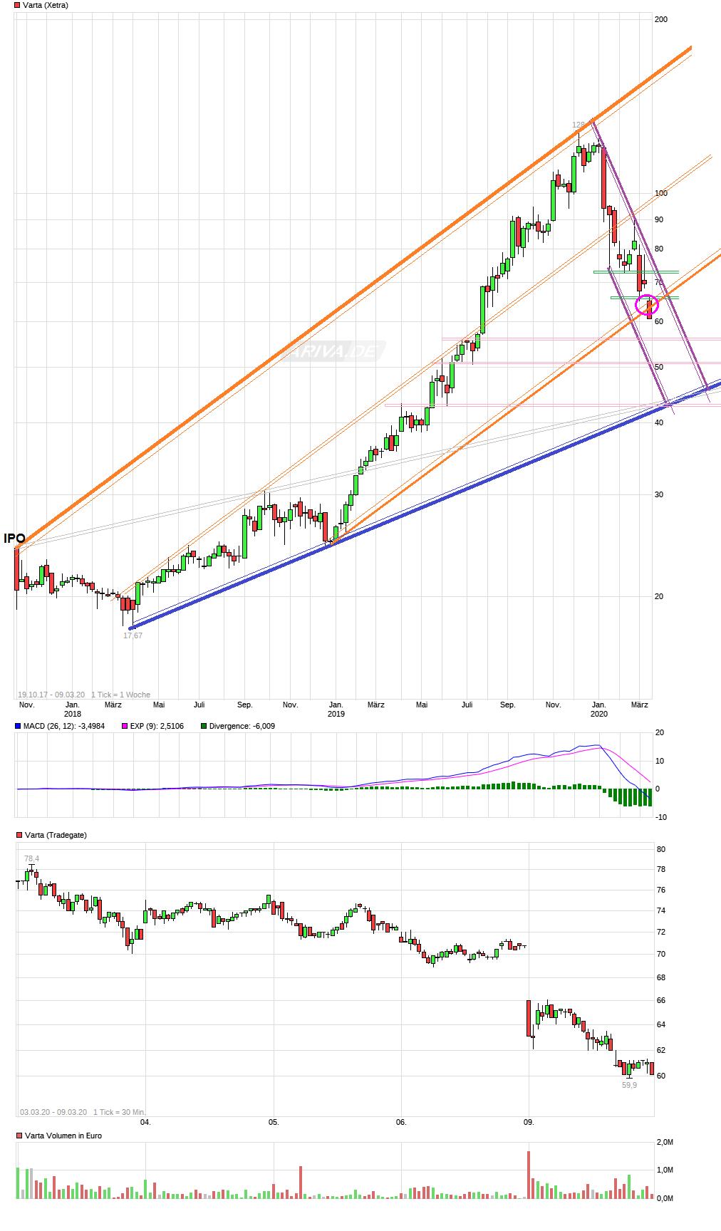 chart_all_varta.png