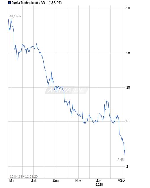 chart_all_jumia_technologiesadr.png