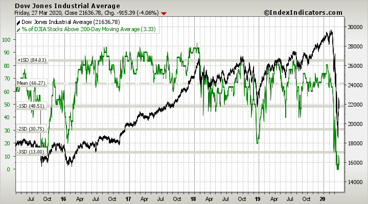 djia-vs-djia-stocks-above-200d-sma-params-5y-x-....png
