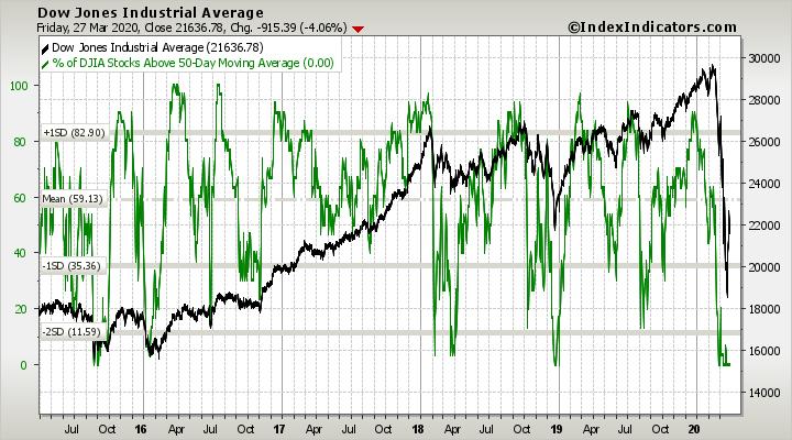 djia-vs-djia-stocks-above-50d-sma-params-5y-x-....png