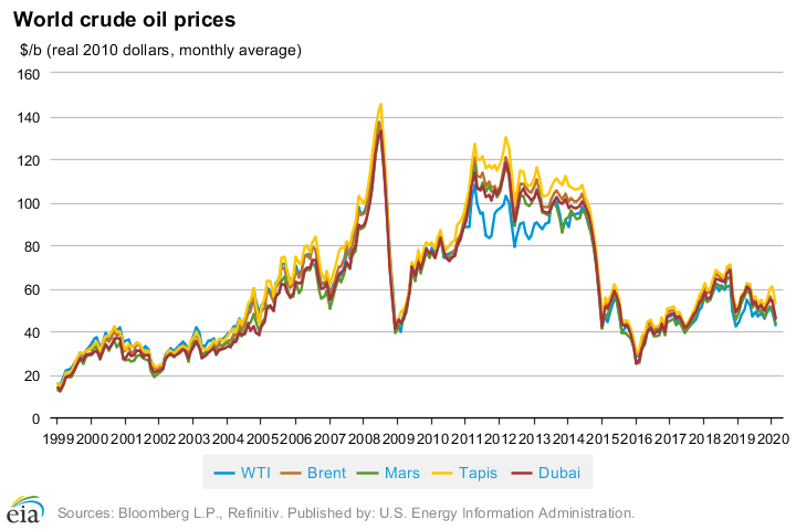 oil_prices_crude_1999-2020.png