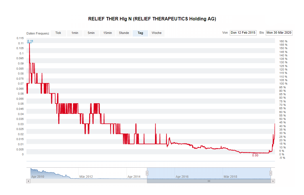 rlf_chart.png
