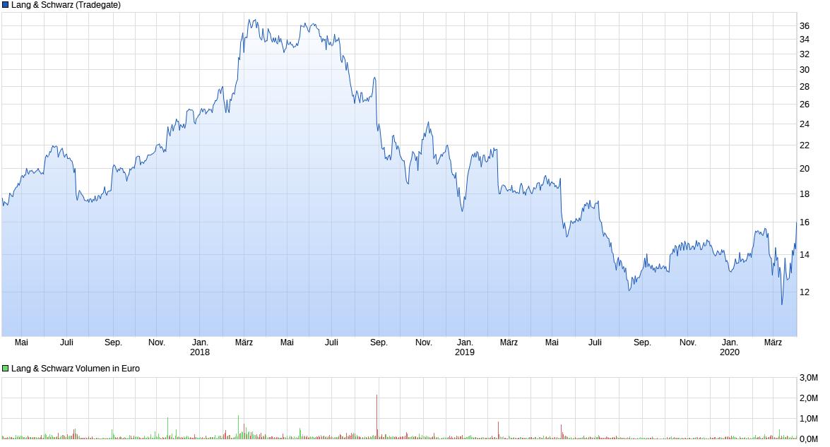 chart_3years_langschwarz.png