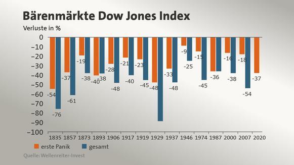baaerenmaerkte-dow-jones-index100__pd-....jpg