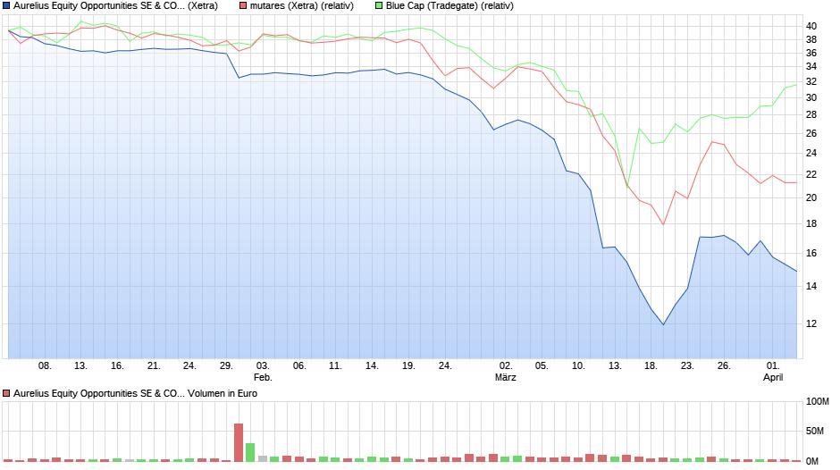 chart_quarter_aureliusequityopportunitiessecokga....png