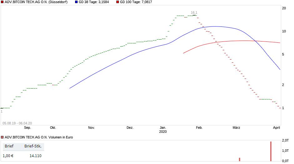 chart_adv_bitcoin_tech.png