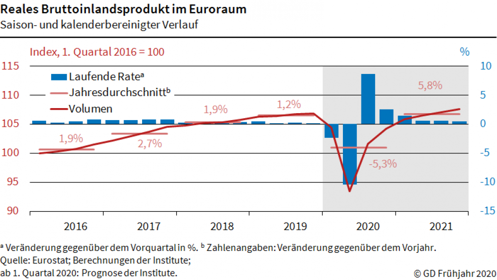 gd-202004-bip-euroraum-de.png